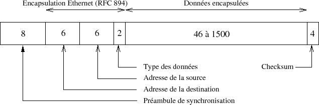 http://alois54.free.fr/MTU/ethernet.png